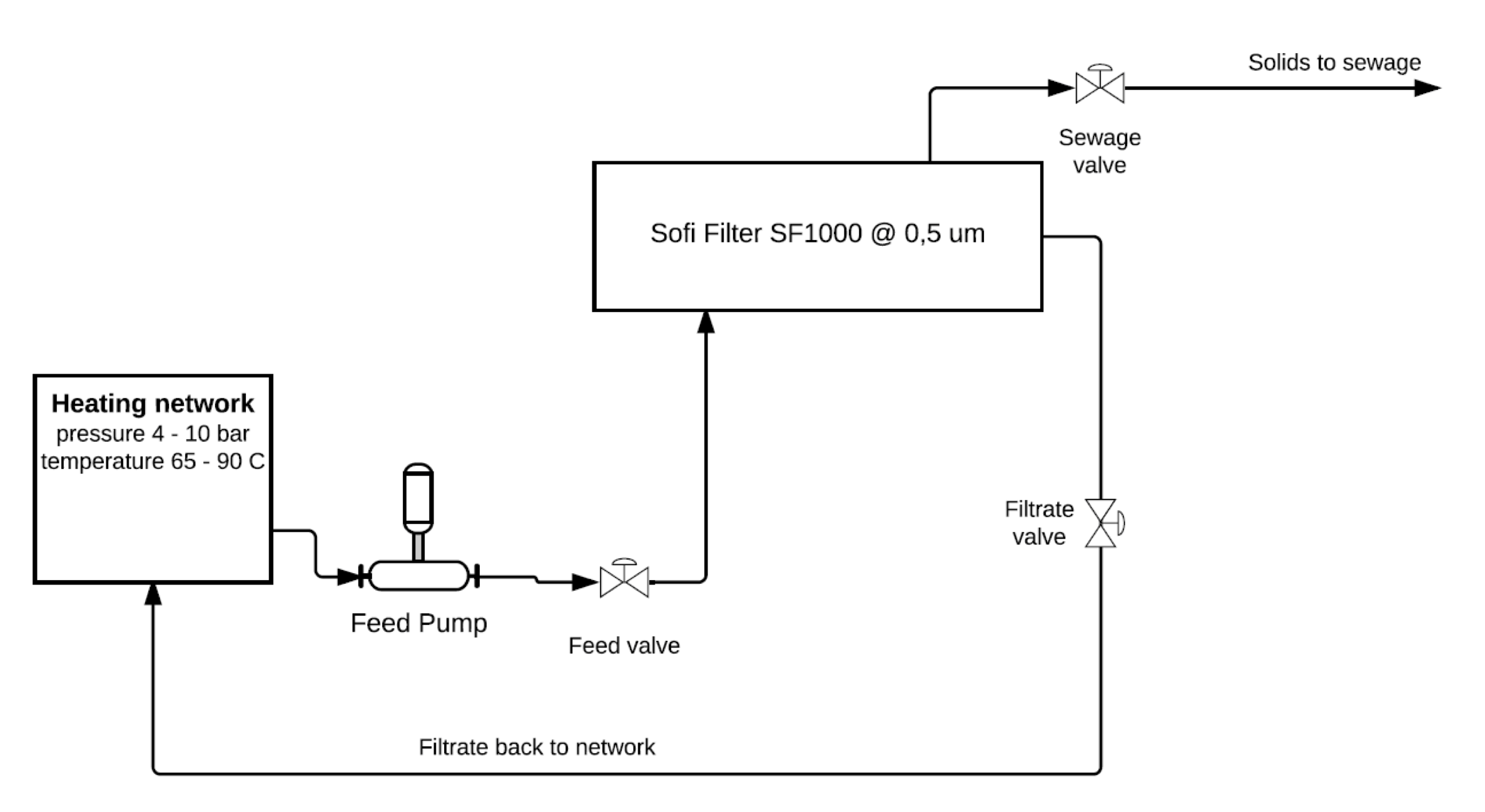 Sofi Filter Process Flowsheets - Industrial power.png