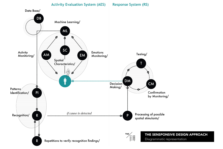TUC_TIE_Lab_Sensponsive-Diagram
