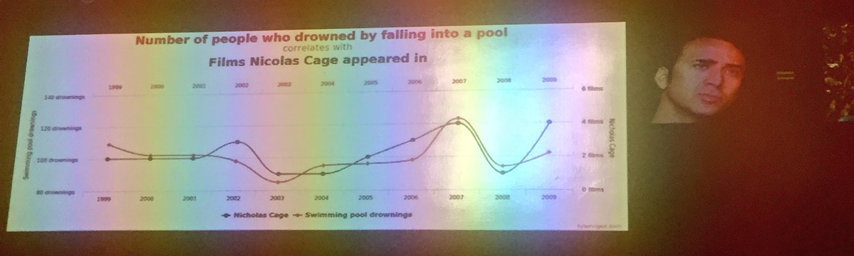Chart showing the Number of people who drowned by falling into a pool correlates with Films Nicolas Cage Appeared in