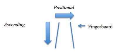 Fingerboard diagram.png