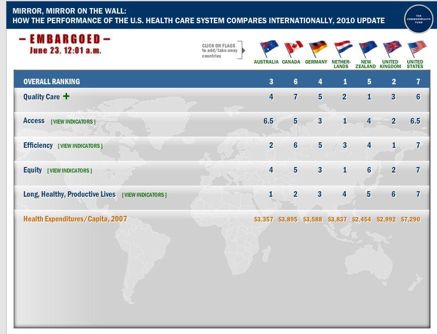 Commonwealth fund infographic