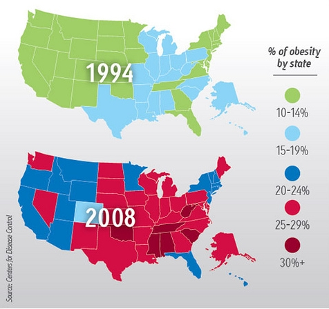 Center for Disease Control chart showing a sharp rise in obesity in the US over a 14 year period.  A San Francisco soda tax can help reduce obesity.