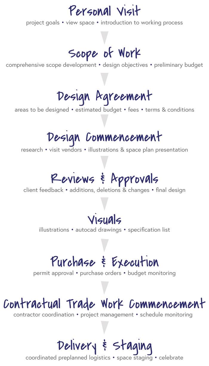 navin_ramani_design_process.jpg