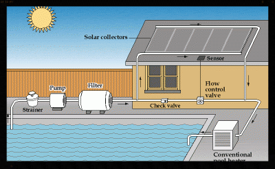 solar_heating_greatneckpools_virginiabeach