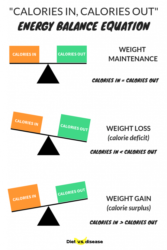 calories-in-calories-out-CICO-Energy-balance-equation.png