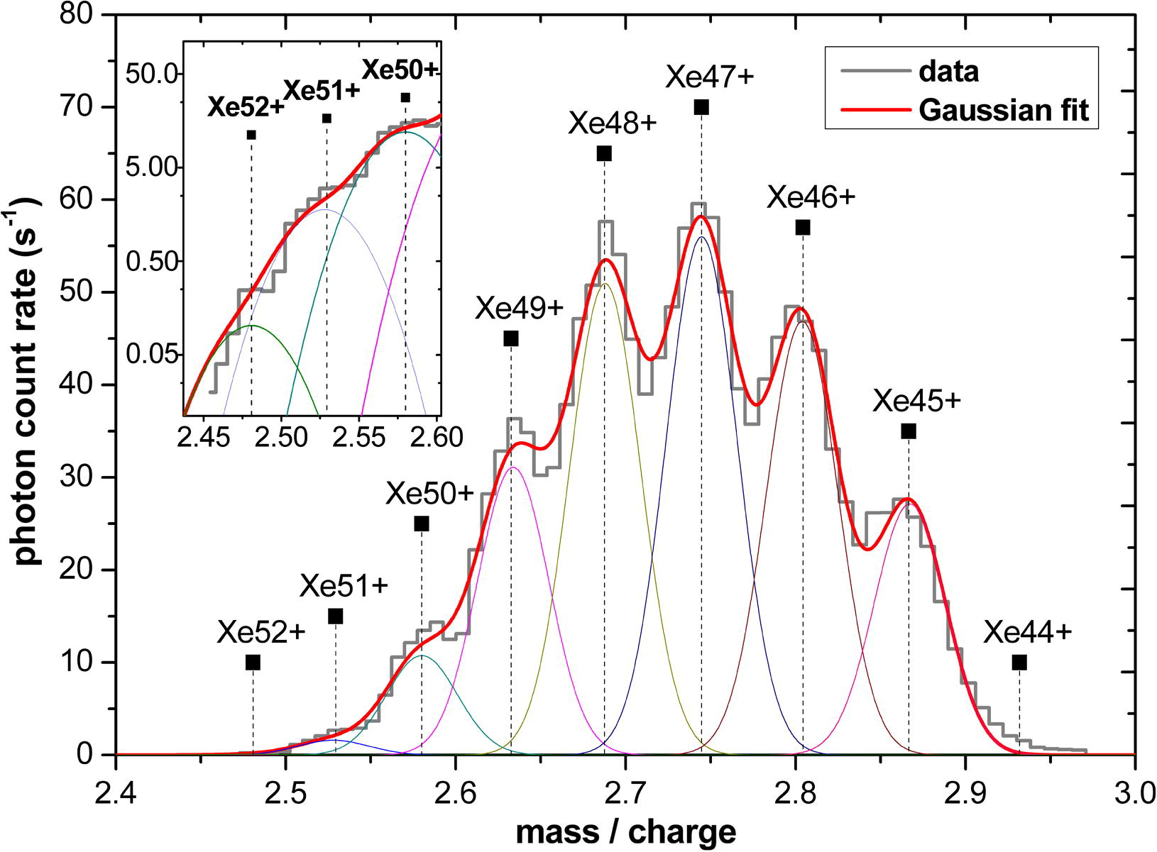 Identification of xenon ion species from EBIT. Image reproduced with permission©Elsevier 2010.