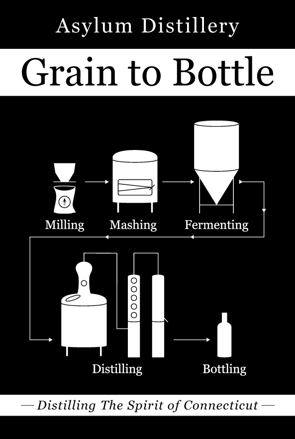 grain to bottle process