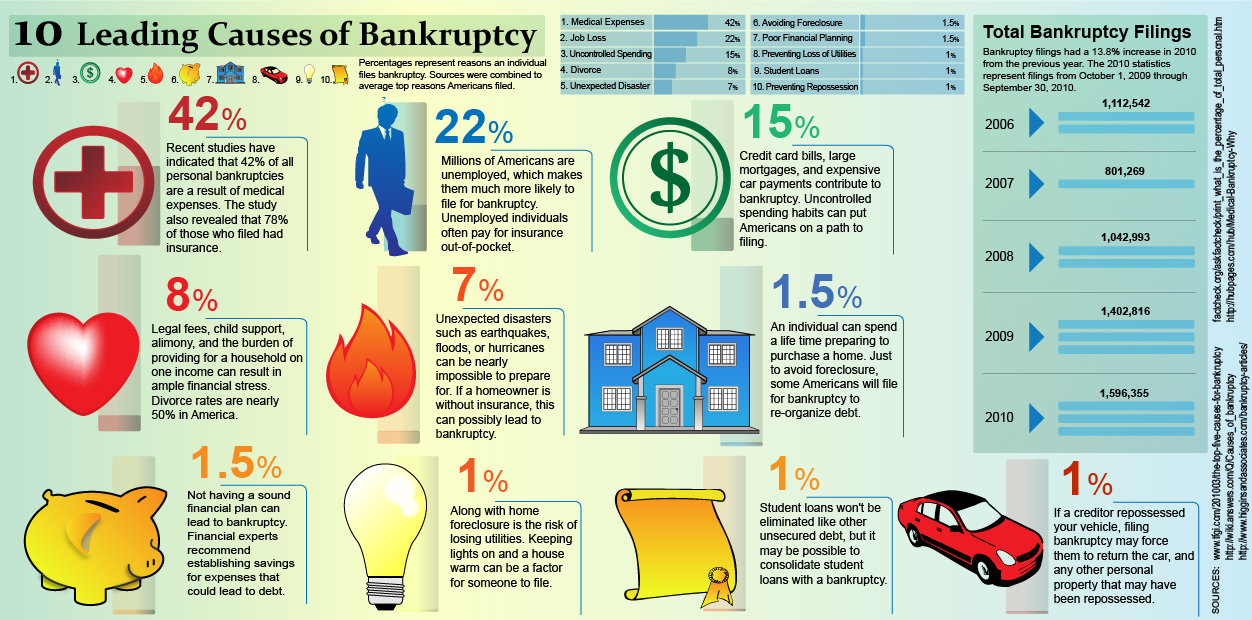 leading-causes-of-bankruptcy.jpg
