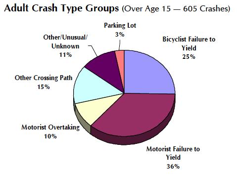 FL Bike Crash Stats.png