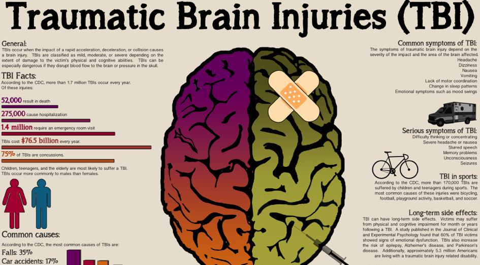 Information bike crash brain injury chart, detailing traumatic brain injury (TBI) statistics, including bicycle accident brain injury stats.