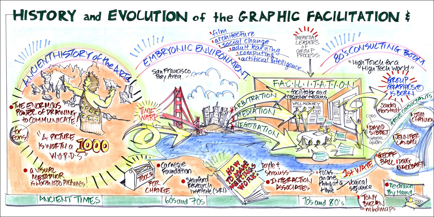 Read the  article  and see Christina Merkely's visuals depicting the history and evolution of graphic facilitation.