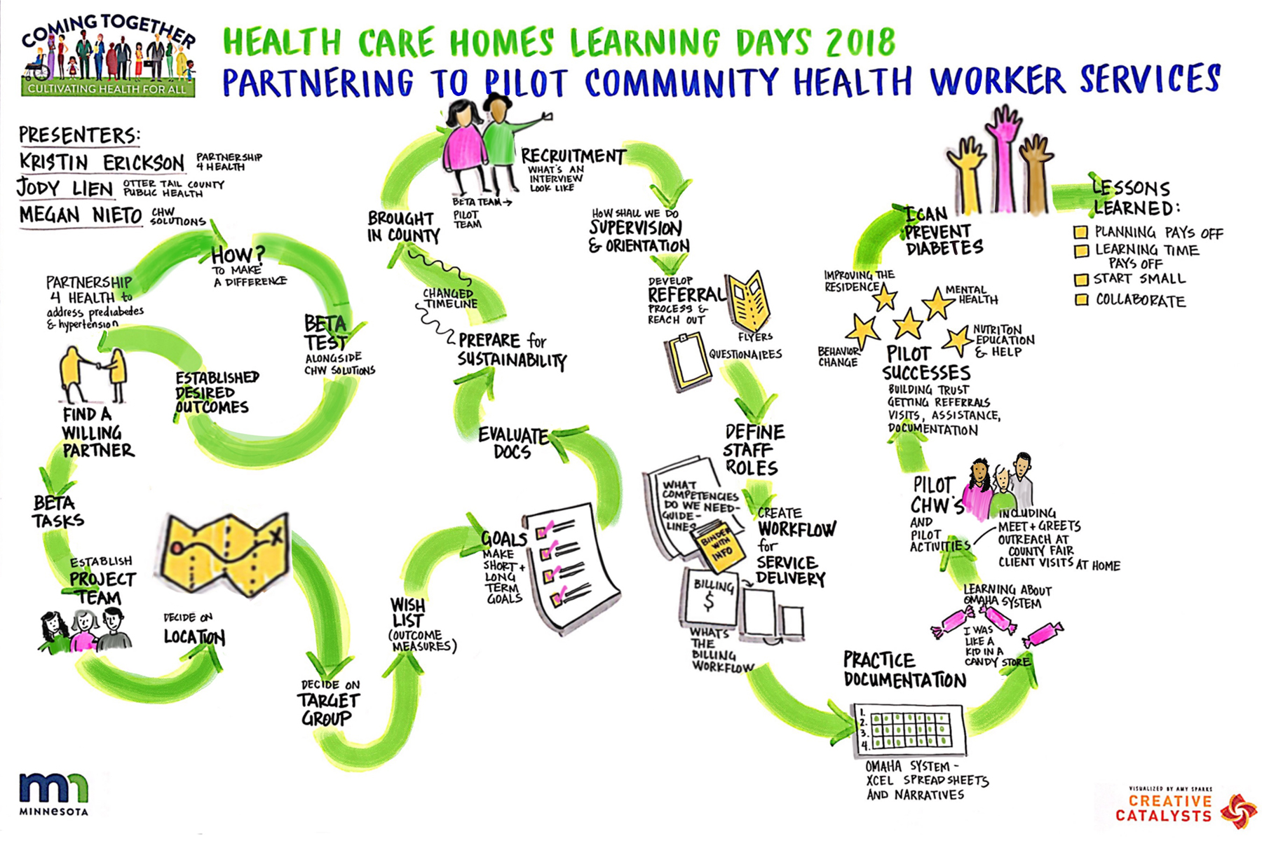 Partnering to Pilot Community Health Workers copy.jpg