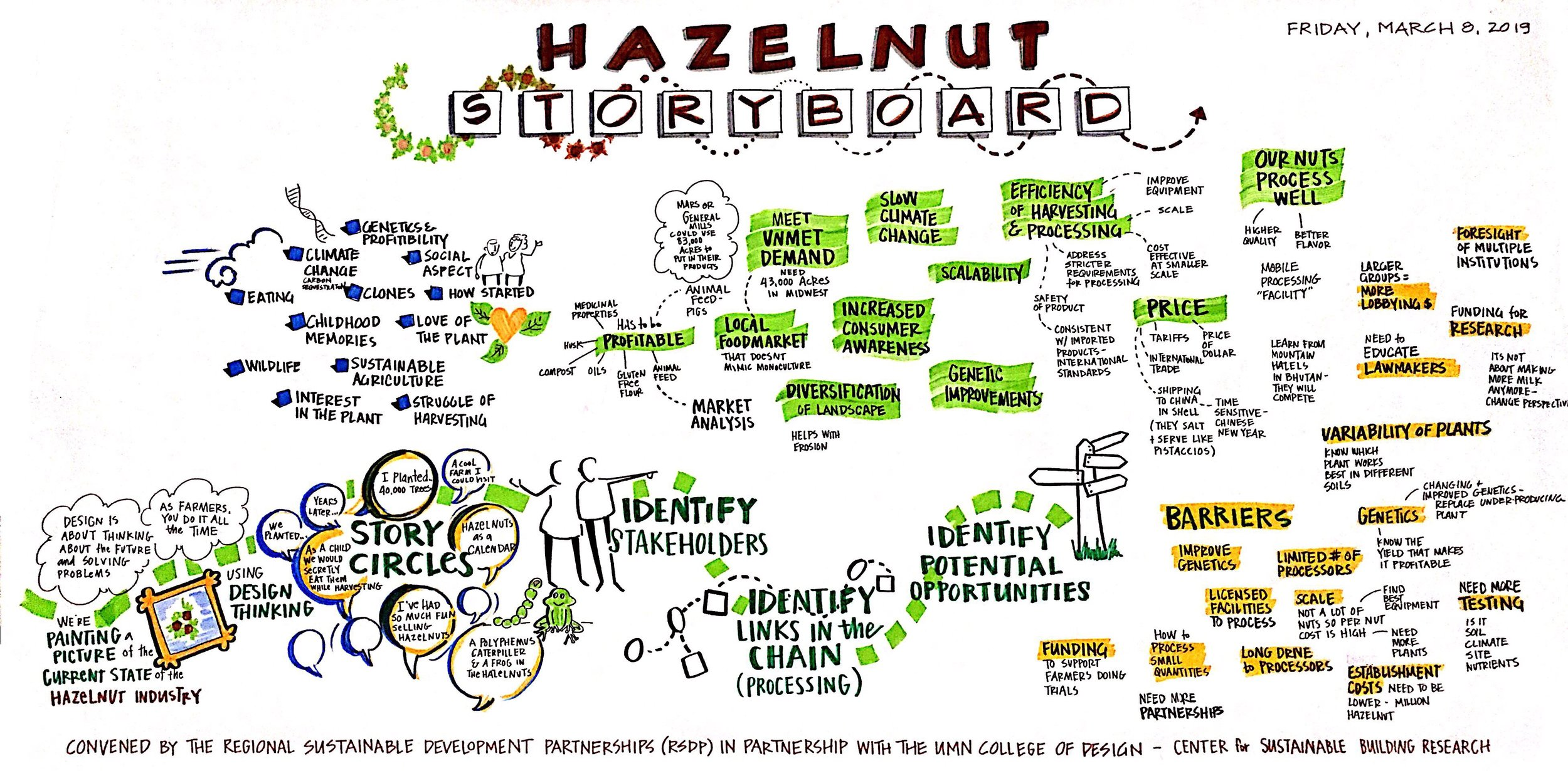 Hazelnut Raw Graphic Recording.jpg