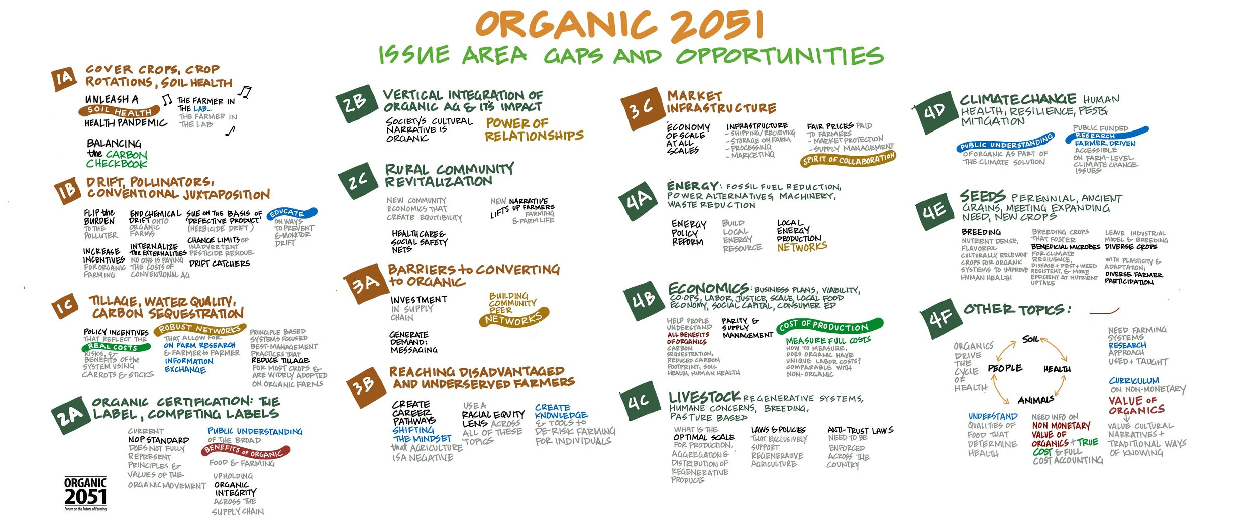 Gaps and Opportunities Organic 2051.jpg