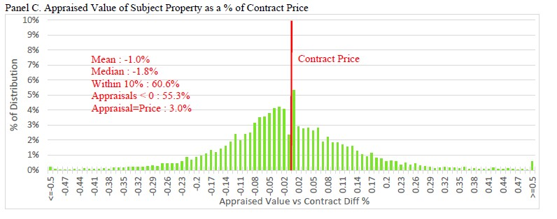 While most valuations fall into a bell curve around market value (which would be expected if purchase prices are to be trusted at all, the drop at just below contract prices and spike at/slightly above contract price would indicate that this does possibly skew opinions.