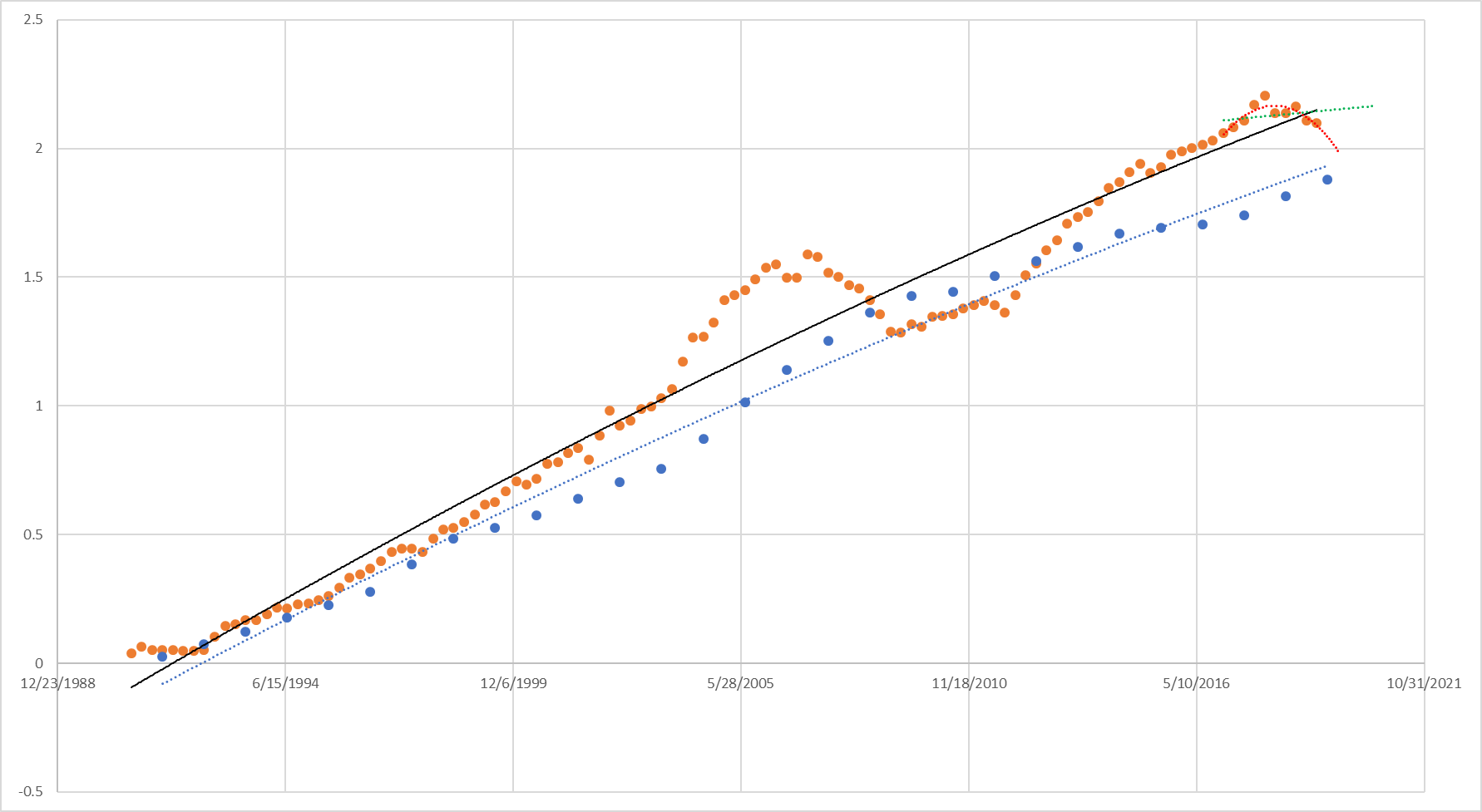 This shows the trend of the median sale price increase (orange) compared to the median increase in building costs since 1990. The past 6 quarters have shown a weakening in the housing market, and some declines. It remains to be seen whether this will be a short-lived flattening of returns (similar to the early 1990s, and displayed by the extrapolated green line above) or a pullback towards builder cost trends similar to 2008 (extrapolated by the red line above).