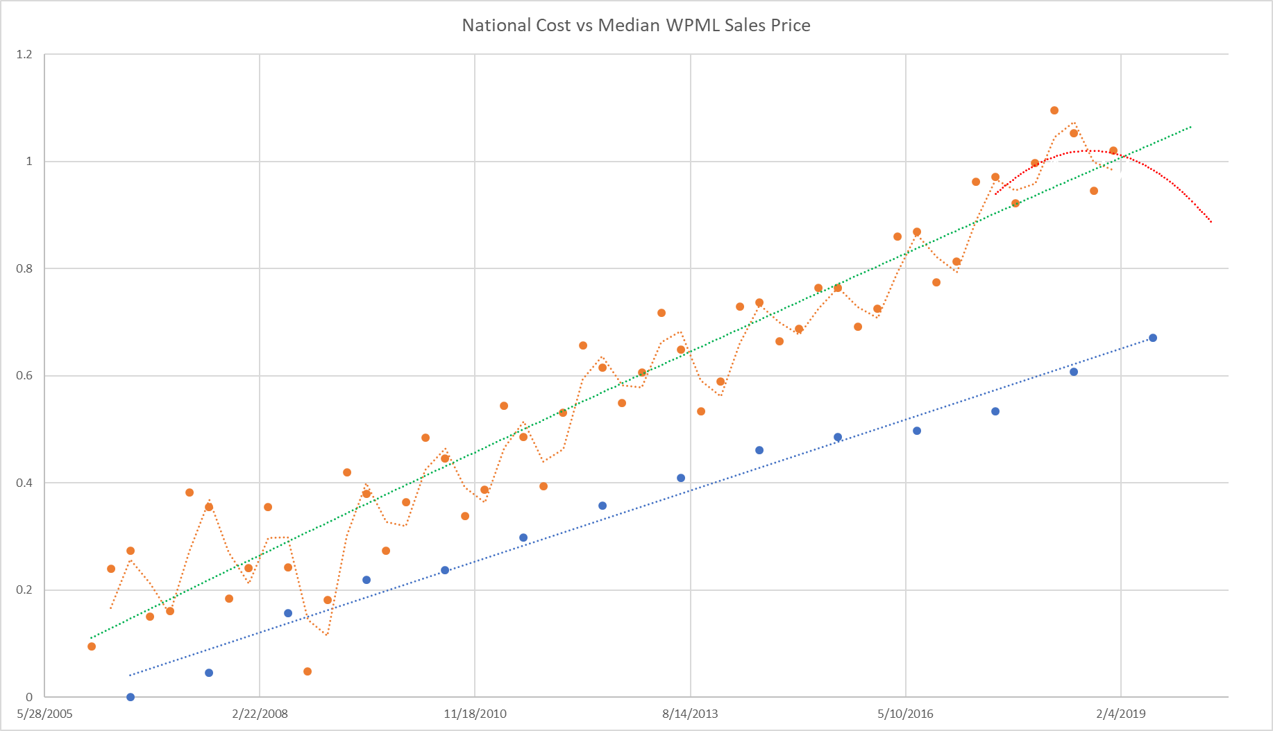 This is the trend line of the entire West Penn Multi List since 2006 (sadly the data available gets increasingly unreliable further back in time) compared to national builder trends. We see a similar divergence in the local data from the trend that is seen in the national data, and a similar pullback in 2008. The good news: if the national trend remains flat, our local market will likely see little impact. If the national trend moves downward, like in 2008, our declines will likely be far shorter and less deep (again, because prices have not been inflated by speculation).