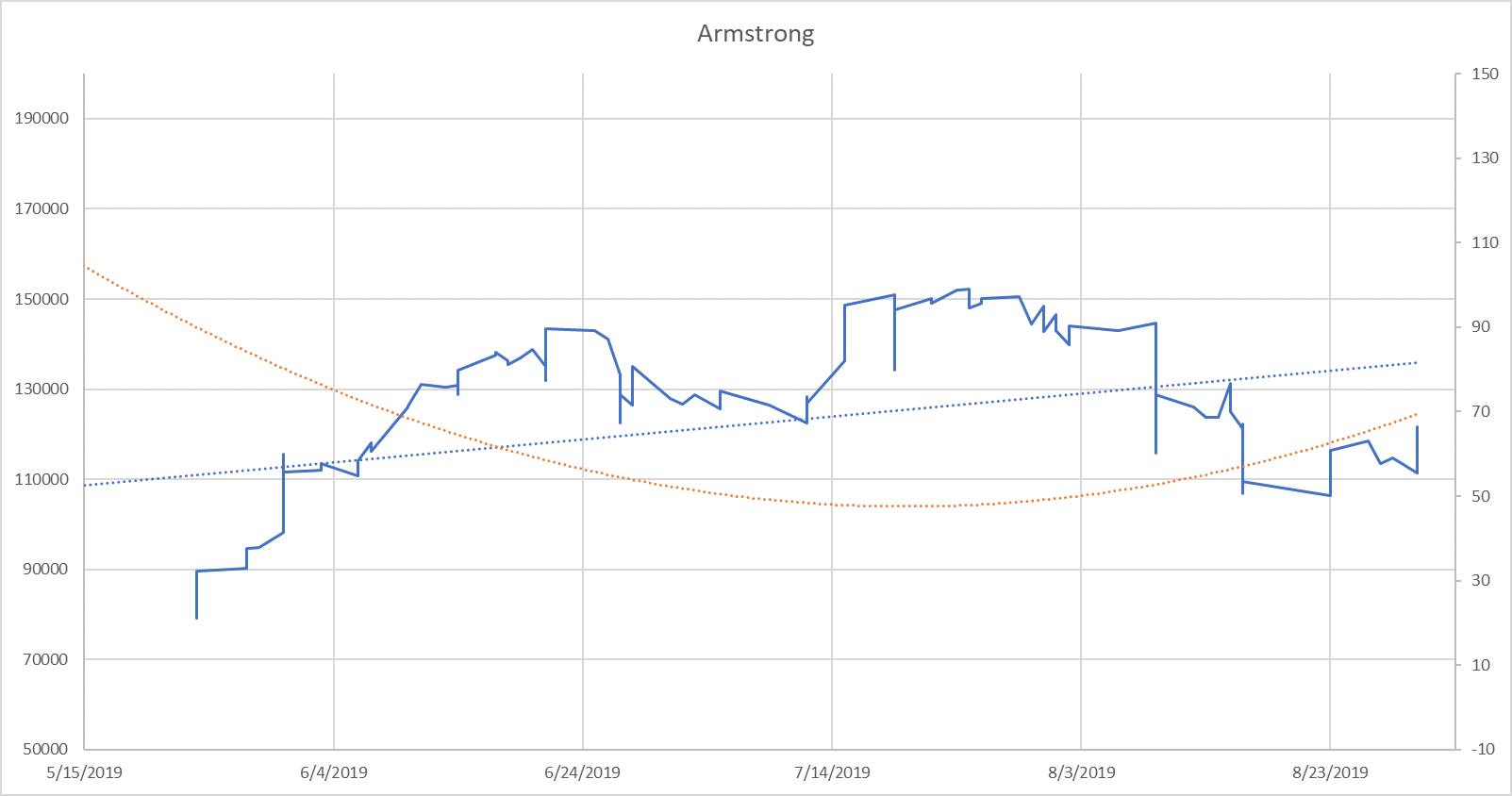 Blue: 30 day moving average (line) with linear regression line (dotted) Orange: 2 order polynomial regression of median days on market