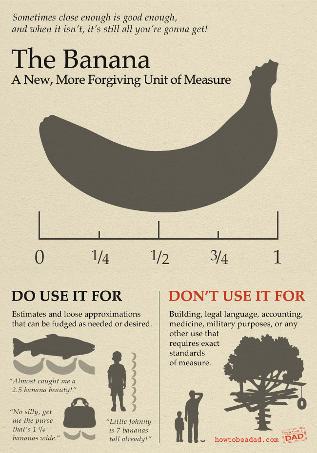 Infographic by howtobeadad.com       Read the complete history of the  Banana as a Unit of Measure .