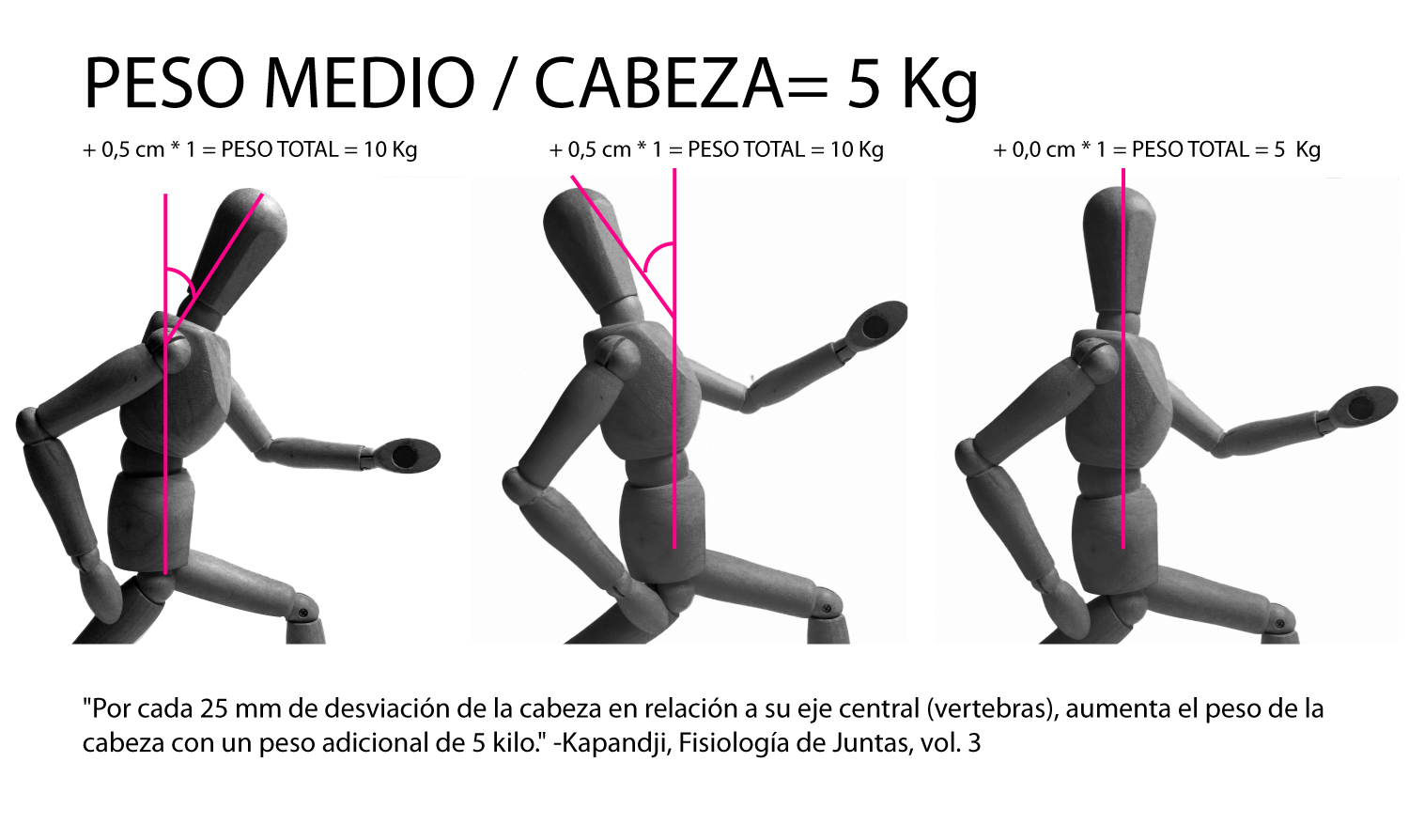head position running deviation - posicion cabeza corredor  pose running tecnica carrera