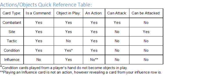 Actions/Objects Quick Reference Chart