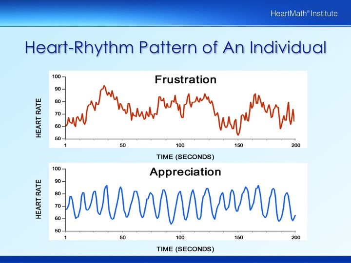 Heart-Rhythm and Appreciation