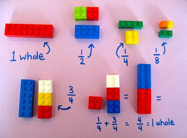 Using legos as physical representations of fractional values is a great way for students to develop meaningful and lasting mathematical understanding.