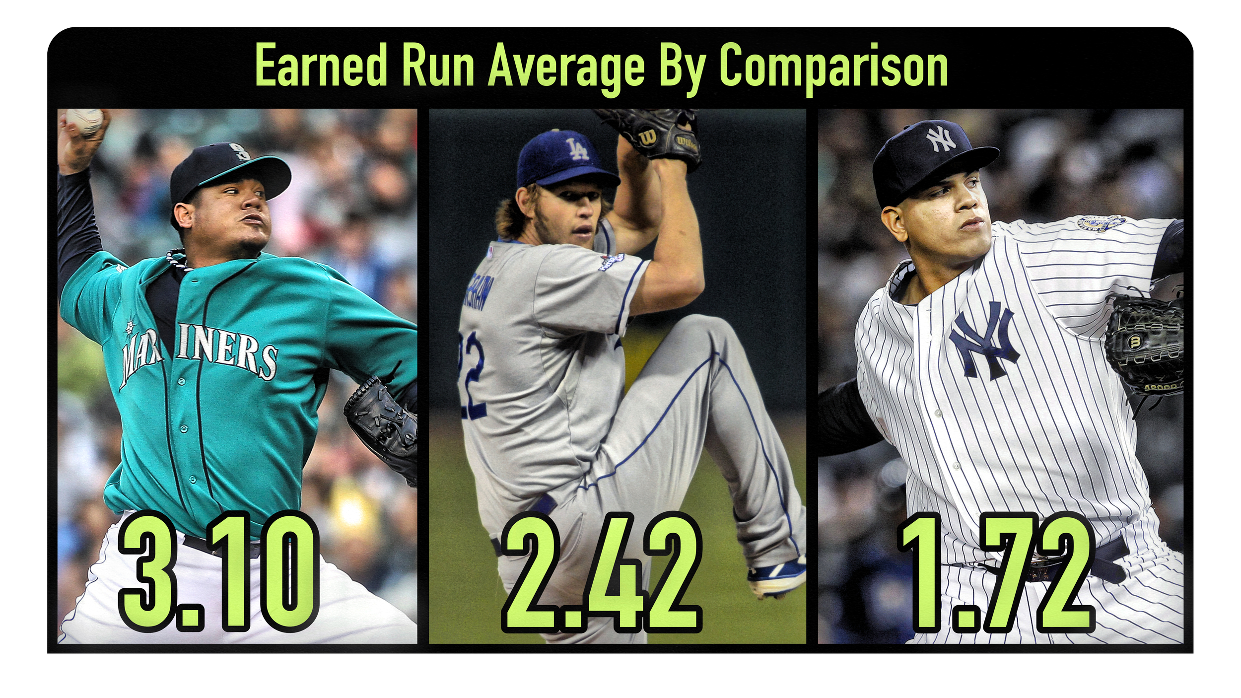 By comparison, where does Noah Syndergaard's 2.96 ERA rank him amongst pitchers like Felix Hernandez of the Seattle Mariners, Clayton Kershaw of the Los Angeles Dodgers, and Dellin Betances of the New York Yankees?