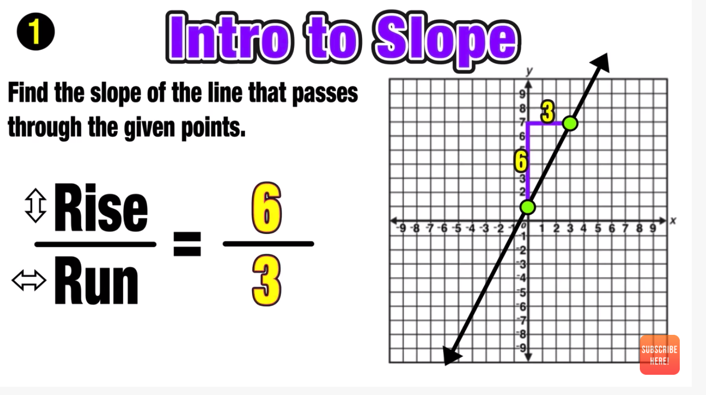 Finding Slope Of A Line 3 Easy Steps Mashup Math