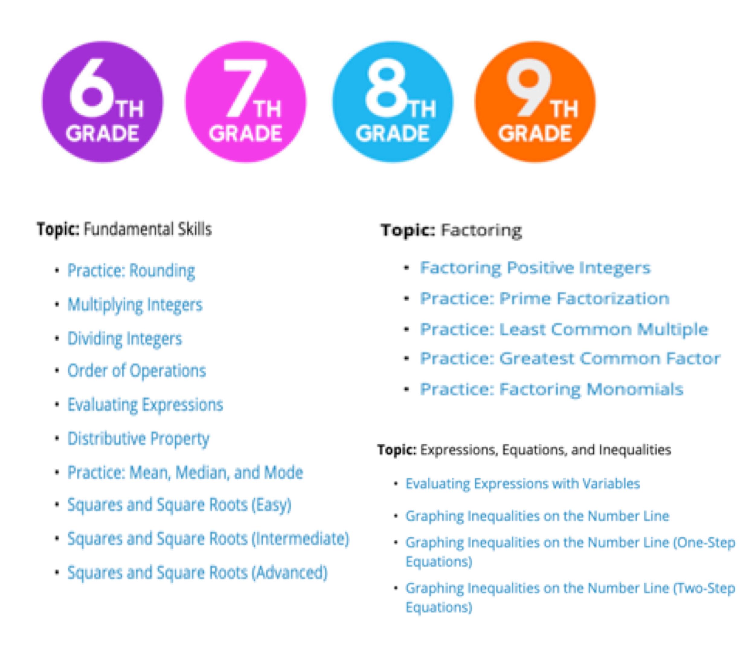 Free 6th Grade Algebra Resources Mashup Math