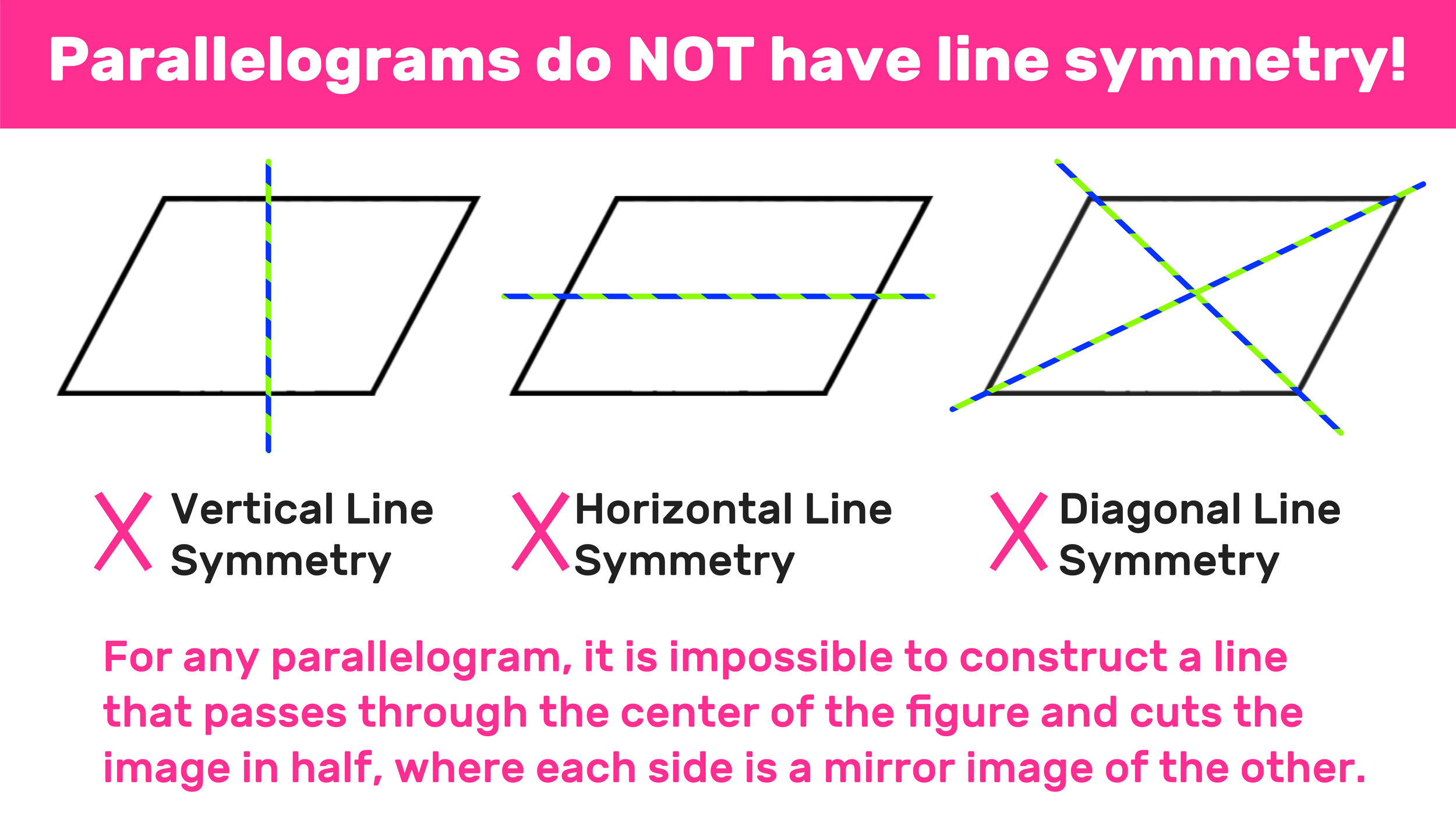 Parallelogram Lines of Symmetry Explained! — Mashup Math Within Properties Of Parallelograms Worksheet
