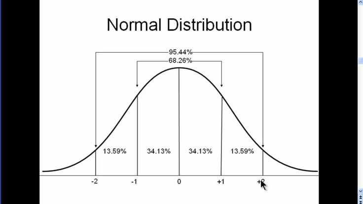 normal distribution.jpg