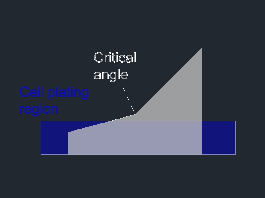 Figure 10:Initial plating step, showing cell media partly covering the lower surface of the device without reaching the critical angle.