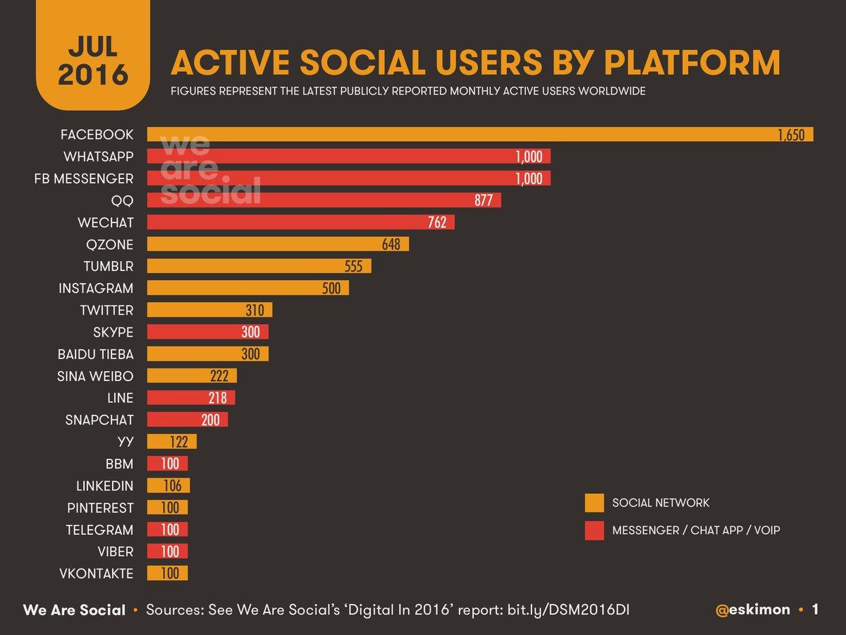 Global Social Media users 2016