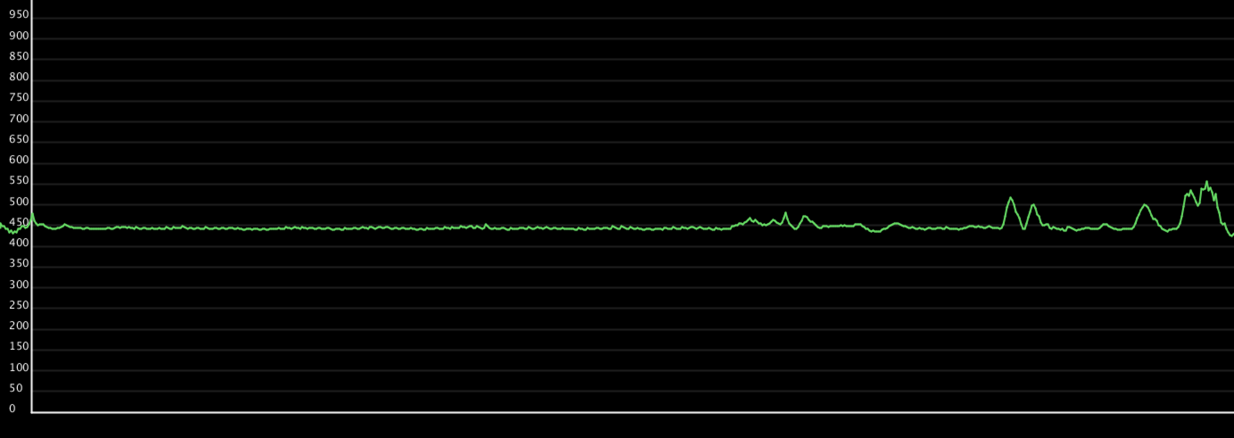 Pulling hairs out of leg, causing pain and spikes in the graph.