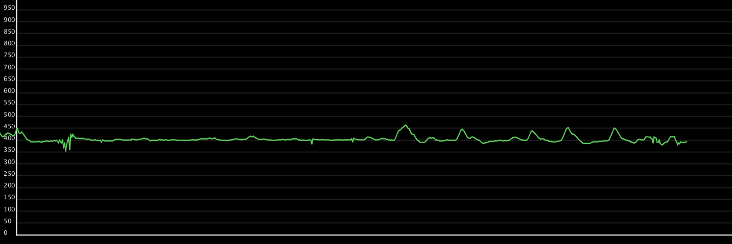 Discovered that heavy breathing, in particular exhaling, will cause peeks on the graph as well.