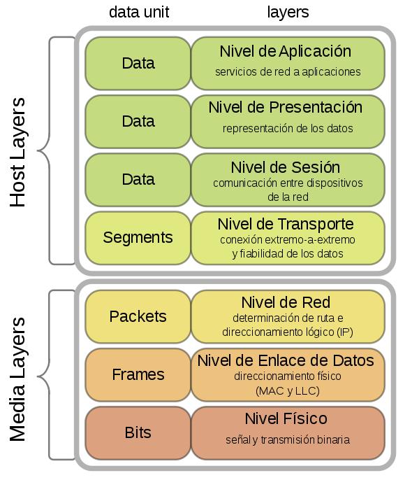 https://es.wikipedia.org/wiki/Modelo_OSI