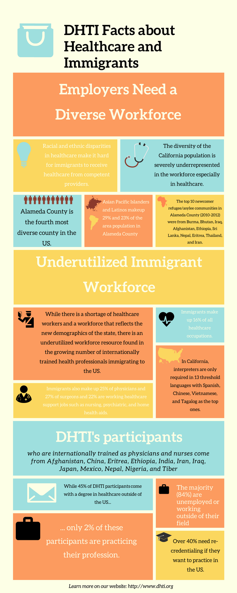 Healthcare_Immigrants_Facts