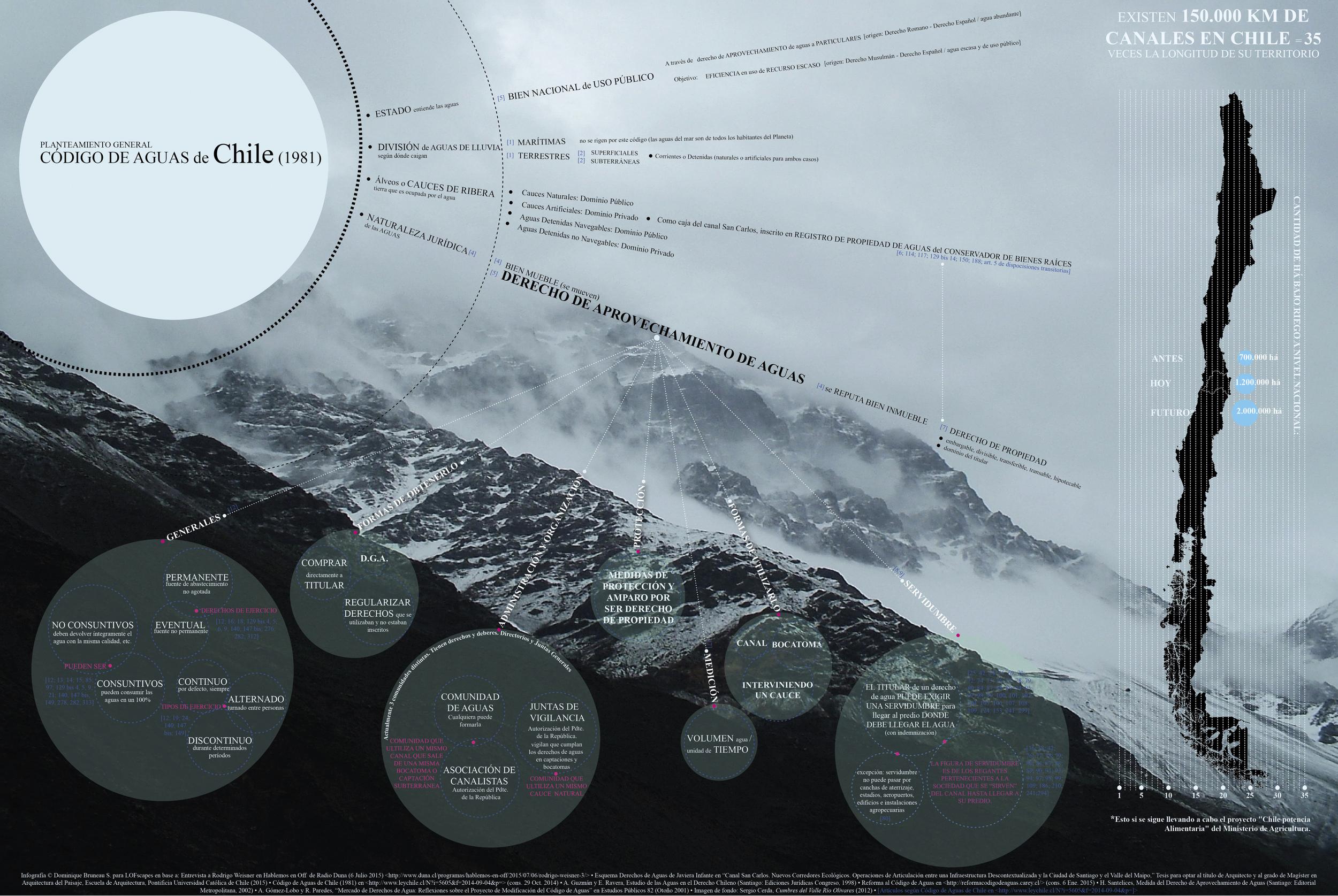 Infografía   © Dominique Bruneau S. para  LOFscapes