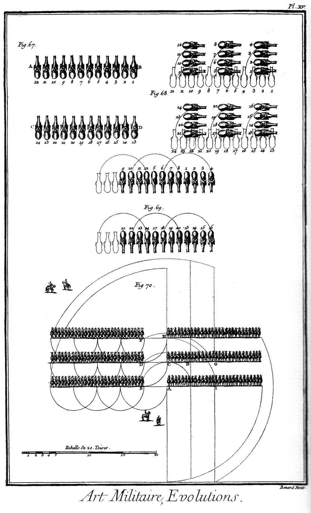 (3) Art Militaire, Evolutions de l'infanterie , Lámina 15 © Encyclopédie ou Dictionnaire raisonné des sciences, des arts et des métiers Vol.1-Plates (París, 1762)