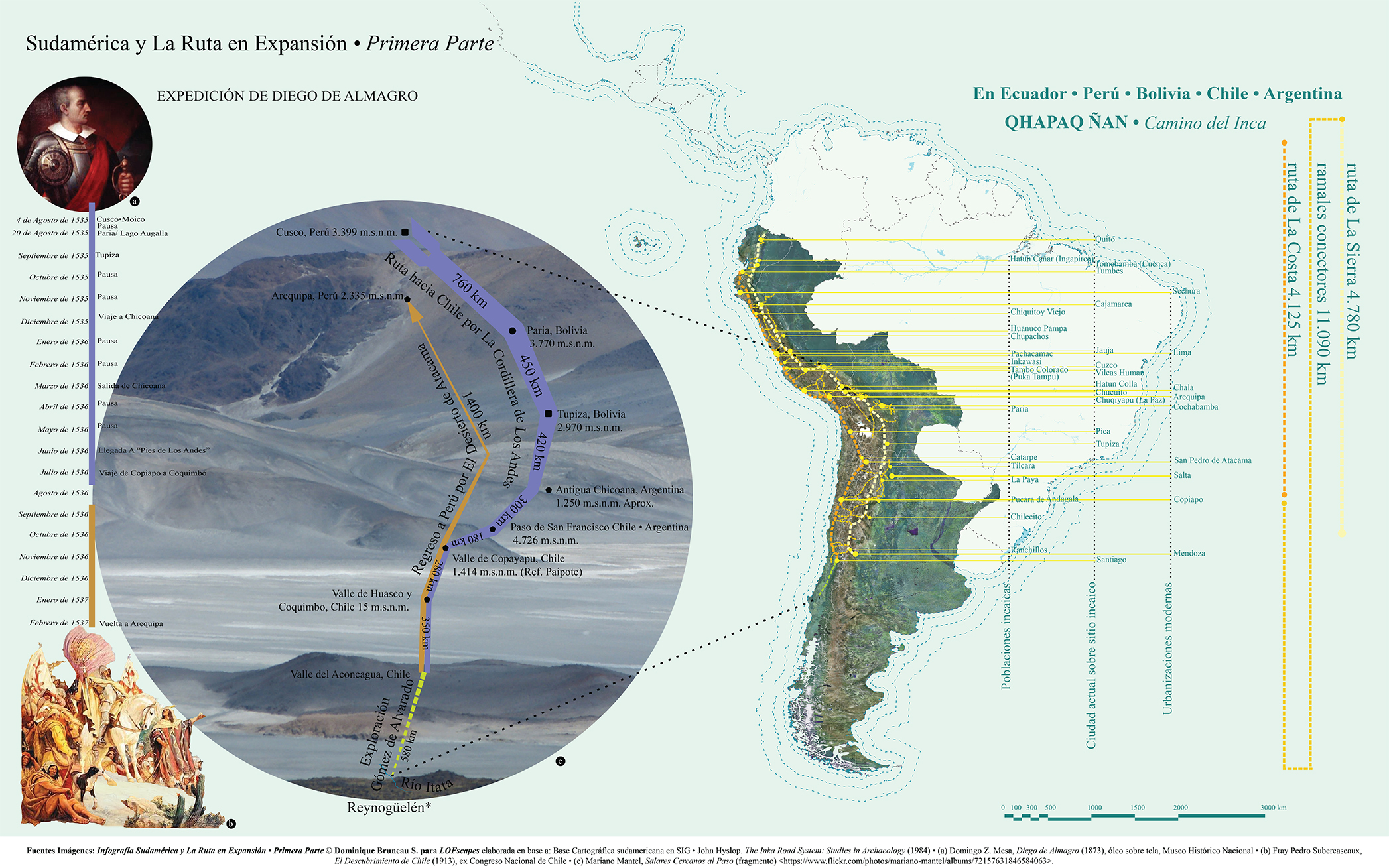Infografía Sudamérica y La Ruta en Expansión · Primera Parte  © Dominique Bruneau S. para  LOFscapes