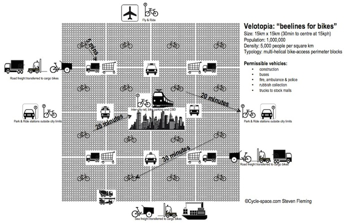 (5) Velotopia, Beelines for Bikes © Cicle-Space. para LOFscapes