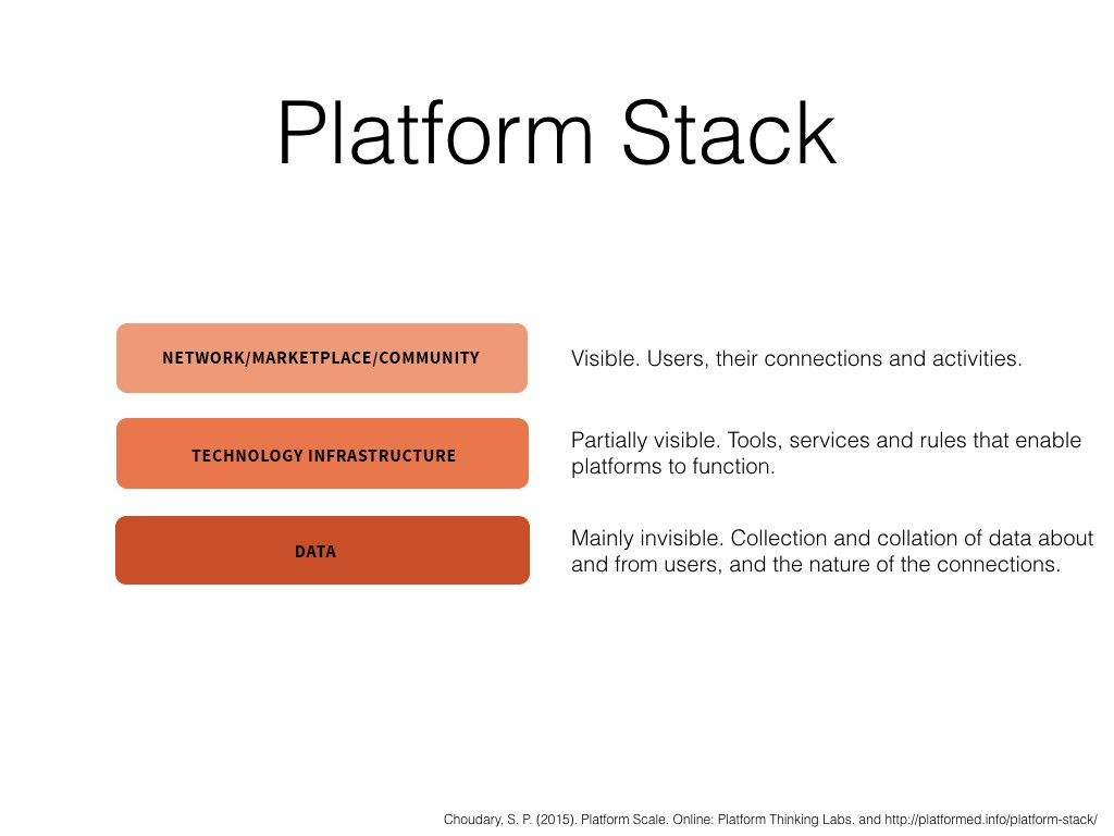 Examining platforms at a more technical level, Choudary (2015) identifies a common platform architecture found across platform types that he calls the 'platform stack'. It is made up of three layers: a network-marketplace-community layer consisting of users, their connections and activities; an infrastructure layer made up of the 'tools, services and rules' that enable platforms to function (ibid: 61); and a data layer for the collection and collation of data about and from users, and the nature of the connections between them.   Layer thickness varies between platform types depending on their purpose.   Really useful organising tool to help frame my work.