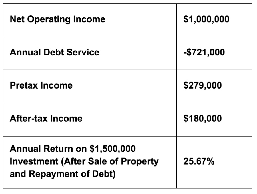Mezzanine-Debt-IRR-2.jpg
