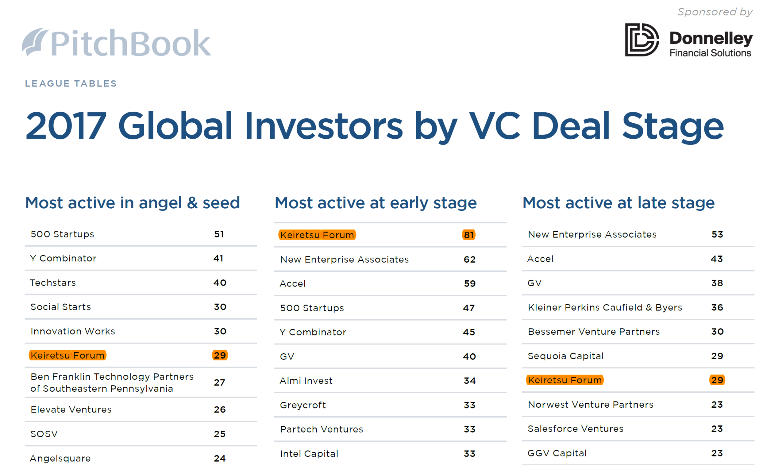 2017 Most Active VC by stage.PNG