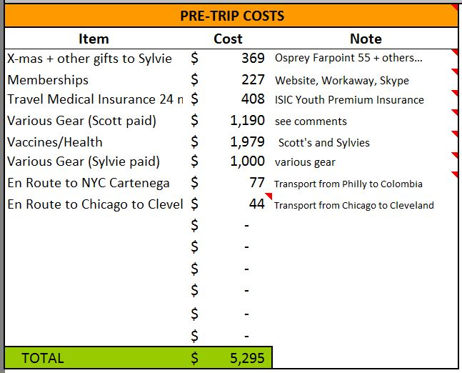 Total Spend for Pre-Trip Purchases