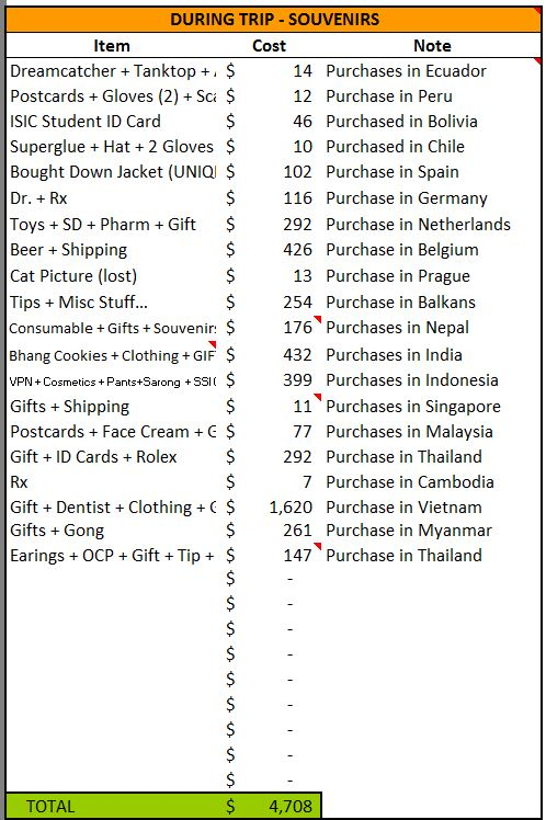 Total Spend on Non-Essential Souvenirs and Gifts