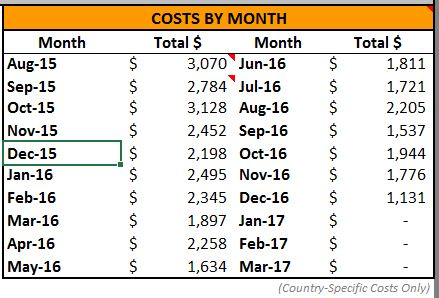 Total Spend per Month