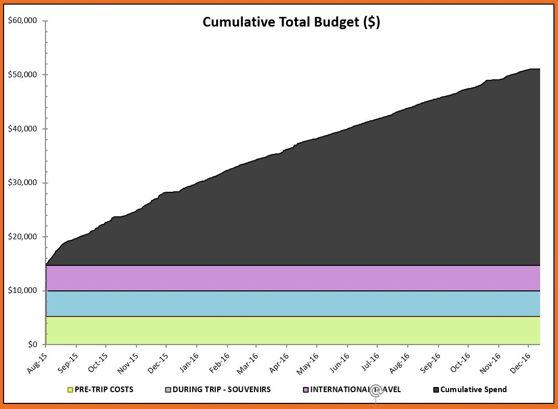 Cumulative Total Spend by Major Categories