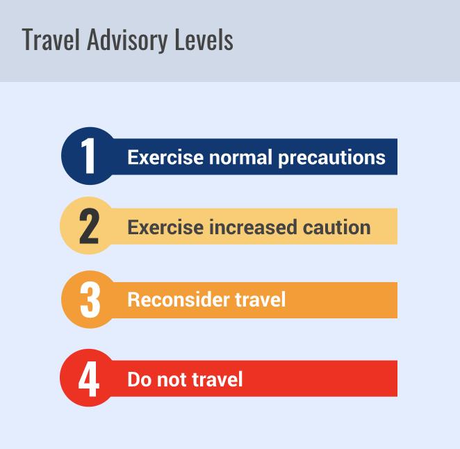 US Travel Advisory Ratings